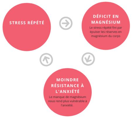 anxiété magnésium